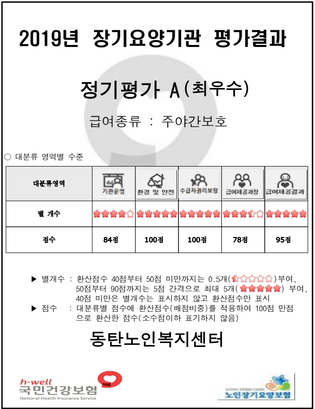 장기요양기관 평가결과(주간보호).png