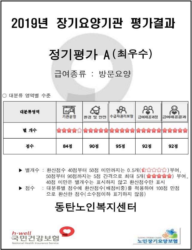 장기요양기관 평가결과(방문요양).png